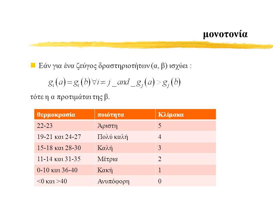 μονοτονία Εάν για ένα ζεύγος δραστηριοτήτων (α, β) ισχύει : τότε η α προτιμάται της β.