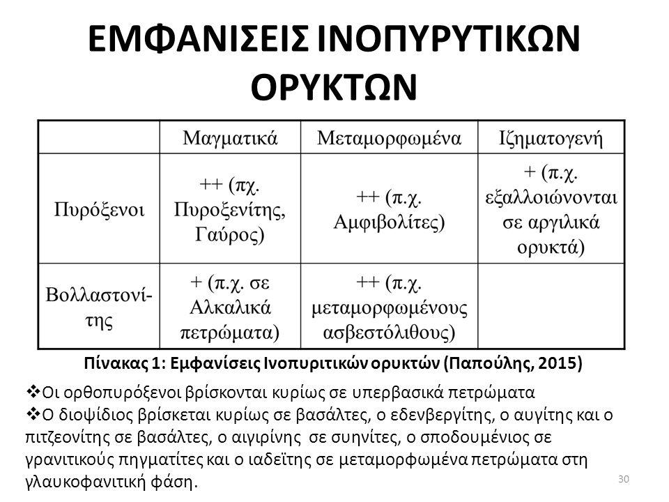 ΕΜΦΑΝΙΣΕΙΣ ΙΝΟΠΥΡΥΤΙΚΩΝ ΟΡΥΚΤΩΝ Πίνακας 1: Εμφανίσεις Ινοπυριτικών ορυκτών (Παπούλης, 2015)  Οι ορθοπυρόξενοι βρίσκονται κυρίως σε υπερβασικά πετρώματα  Ο διοψίδιος βρίσκεται κυρίως σε βασάλτες, ο εδενβεργίτης, ο αυγίτης και ο πιτζεονίτης σε βασάλτες, ο αιγιρίνης σε συηνίτες, ο σποδουμένιος σε γρανιτικούς πηγματίτες και ο ιαδεϊτης σε μεταμορφωμένα πετρώματα στη γλαυκοφανιτική φάση.