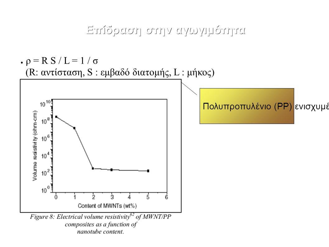 Επίδραση στην αγωγιμότητα Πολυπροπυλένιο (PP) ενισχυμένο με CNTs ● ρ = R S / L = 1 / σ (R: αντίσταση, S : εμβαδό διατομής, L : μήκος)