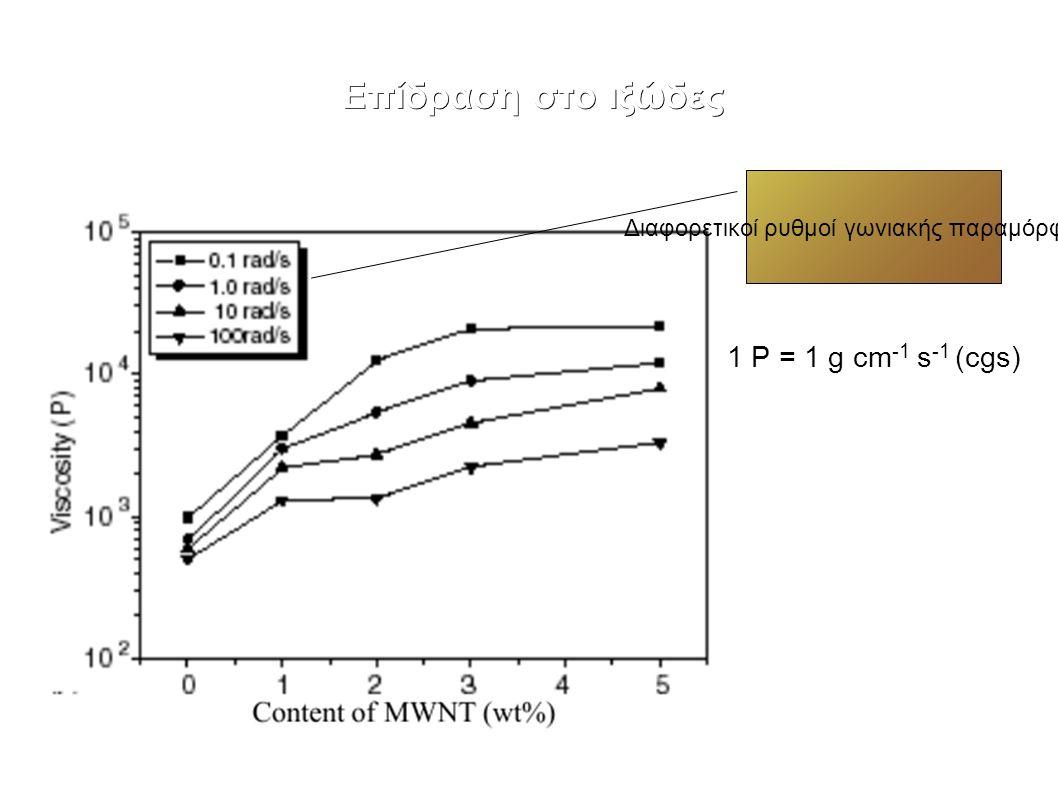 Επίδραση στο ιξώδες 1 P = 1 g cm -1 s -1 (cgs) Διαφορετικοί ρυθμοί γωνιακής παραμόρφωσης