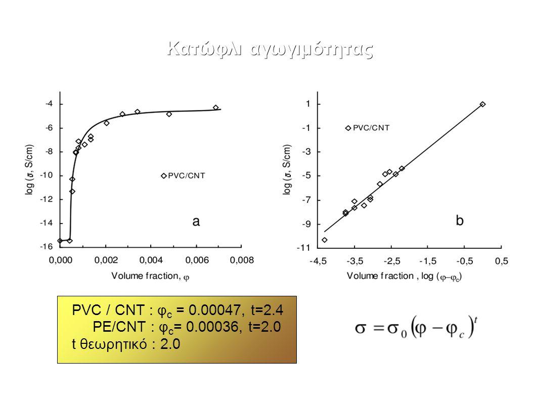 Κατώφλι αγωγιμότητας PVC / CNT : φ c = 0.00047, t=2.4 PE/CNT : φ c = 0.00036, t=2.0 t θεωρητικό : 2.0
