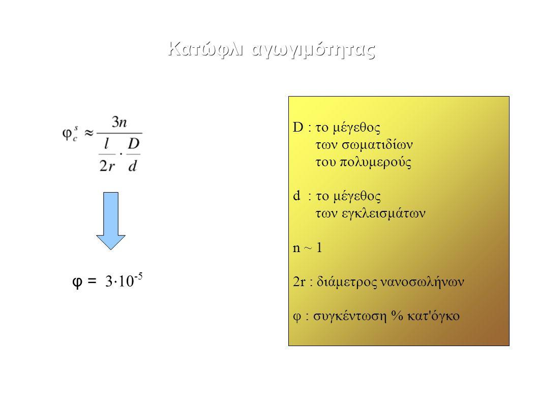 Κατώφλι αγωγιμότητας D : το μέγεθος των σωματιδίων του πολυμερούς d : το μέγεθος των εγκλεισμάτων n ~ 1 2r : διάμετρος νανοσωλήνων φ : συγκέντωση % κατ όγκο φ = 3 ⋅ 10 -5