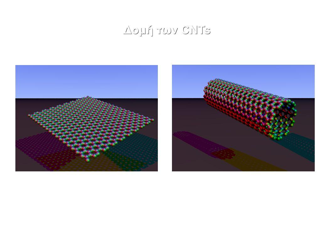 Δομή των CNTs