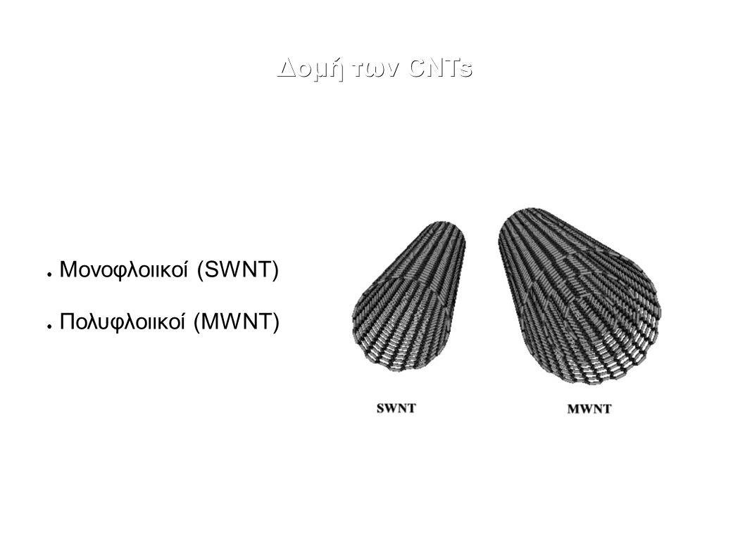 ● Μονοφλοιικοί (SWNT) ● Πολυφλοιικοί (MWNT)