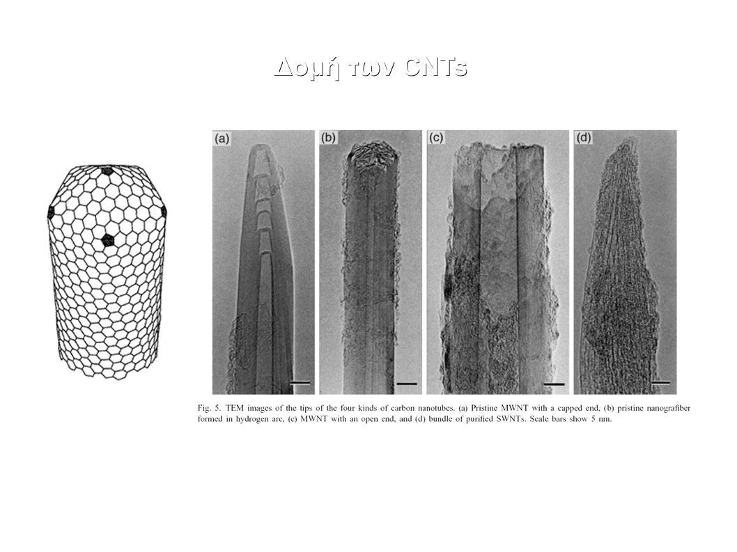 Κατώφλι αγωγιμότητας Οι νανοσωλήνες συγκεντρώνονται στον χώρο μεταξύ των κόκκων του πολυμερούς.