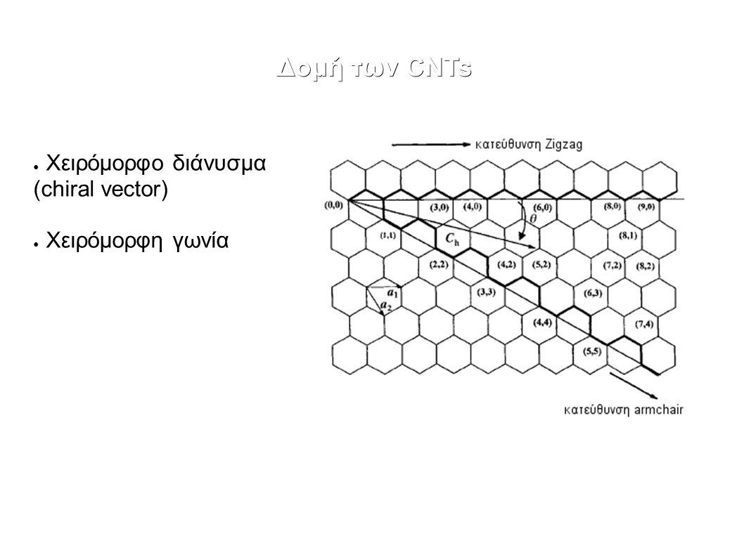 Κατώφλι αγωγιμότητας Ο υπολογισμός του d ~1μm βασίστηκε σε εικόνα μικροσκοπίου κατα προσέγγιση.
