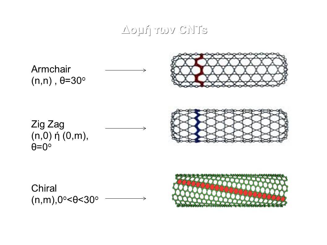 Δομή των CNTs Armchair (n,n), θ=30 ο Zig Zag (n,0) ή (0,m), θ=0 ο Chiral (n,m),0 ο <θ<30 ο