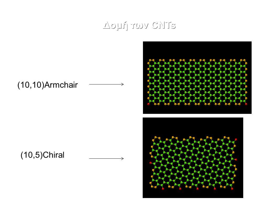 Βιβλιογραφία ● Conductive polymer composites with ultralow percolation threshold containing carbon nanotubes(YE.P.