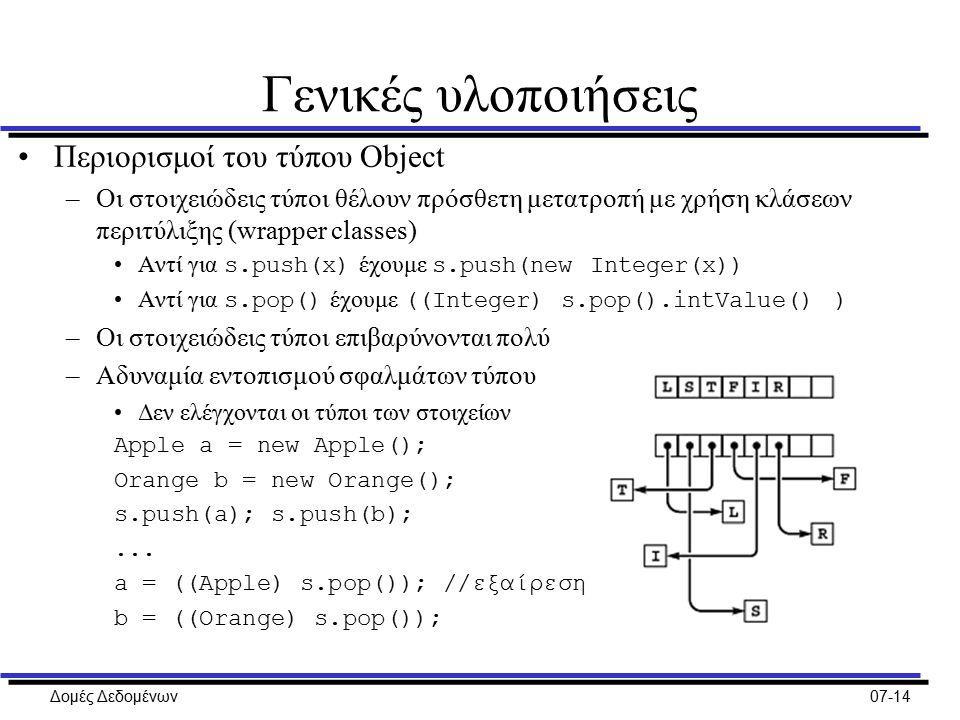 Δομές Δεδομένων07-14 Γενικές υλοποιήσεις Περιορισμοί του τύπου Object –Οι στοιχειώδεις τύποι θέλουν πρόσθετη μετατροπή με χρήση κλάσεων περιτύλιξης (wrapper classes) Αντί για s.push(x) έχουμε s.push(new Integer(x)) Αντί για s.pop() έχουμε ((Integer) s.pop().intValue() ) –Οι στοιχειώδεις τύποι επιβαρύνονται πολύ –Αδυναμία εντοπισμού σφαλμάτων τύπου Δεν ελέγχονται οι τύποι των στοιχείων Apple a = new Apple(); Orange b = new Orange(); s.push(a); s.push(b);...