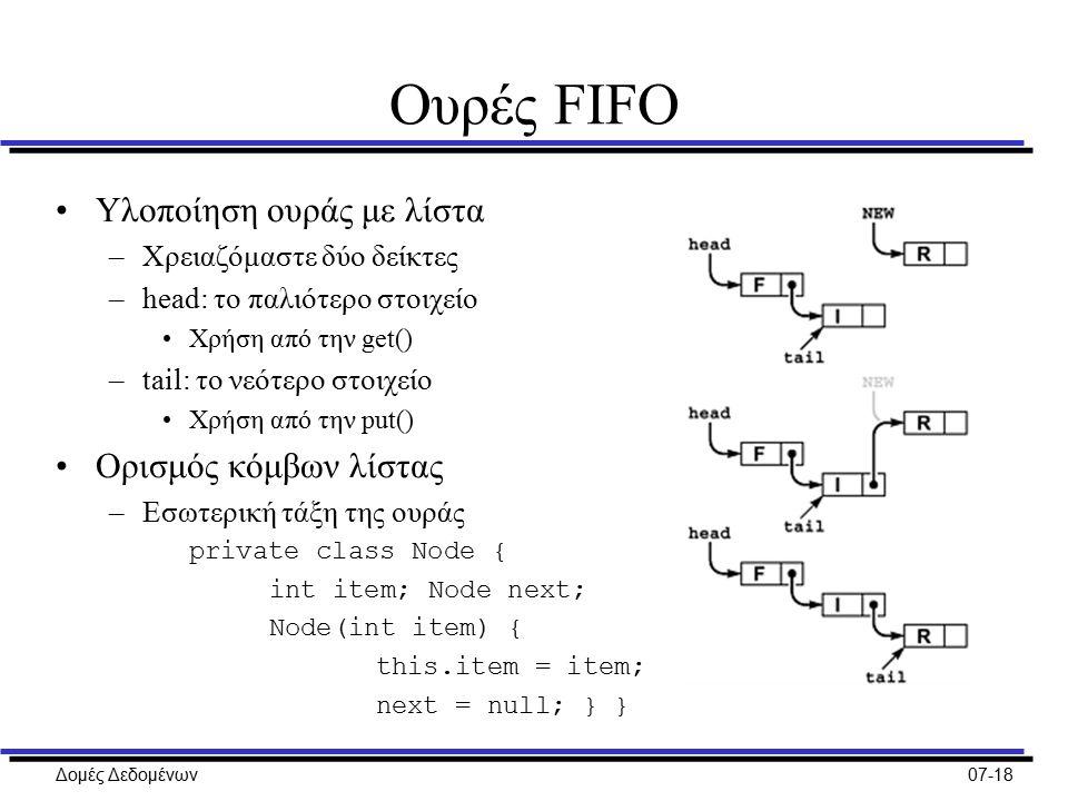 Δομές Δεδομένων07-18 Ουρές FIFO Υλοποίηση ουράς με λίστα –Χρειαζόμαστε δύο δείκτες –head: το παλιότερο στοιχείο Χρήση από την get() –tail: το νεότερο στοιχείο Χρήση από την put() Ορισμός κόμβων λίστας –Εσωτερική τάξη της ουράς private class Node { int item; Node next; Node(int item) { this.item = item; next = null; } }