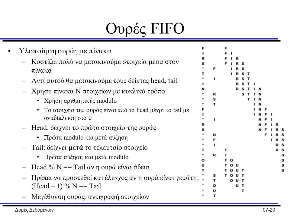 Δομές Δεδομένων07-20 Ουρές FIFO Υλοποίηση ουράς με πίνακα –Κοστίζει πολύ να μετακινούμε στοιχεία μέσα στον πίνακα –Αντί αυτού θα μετακινούμε τους δείκτες head, tail –Χρήση πίνακα N στοιχείων με κυκλικό τρόπο Χρήση αριθμητικής modulo Τα στοιχεία της ουράς είναι από το head μέχρι το tail με αναδίπλωση στο 0 –Head: δείχνει το πρώτο στοιχείο της ουράς Πρώτα modulo και μετά αύξηση –Tail: δείχνει μετά το τελευταίο στοιχείο Πρώτα αύξηση και μετά modulo –Head % N == Tail αν η ουρά είναι άδεια –Πρέπει να προστεθεί και έλεγχος αν η ουρά είναι γεμάτη: (Head – 1) % N == Tail –Μεγέθυνση ουράς: αντιγραφή στοιχείων