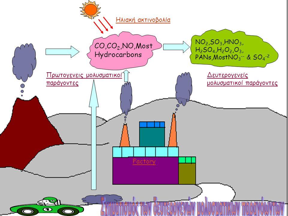Πρωτογενεις μολυσματικοί παράγοντες Δευτερογενείς μολυσματικοί παράγοντες Factory NO 2,SO 3,HNO 3, H 2 SO 4,H 2 O 2,O 3, PANs,MostNO 3 -- & SO 4 -2 CO,CO 2,NO,Most Hydrocarbons Ηλιακή ακτινοβολία