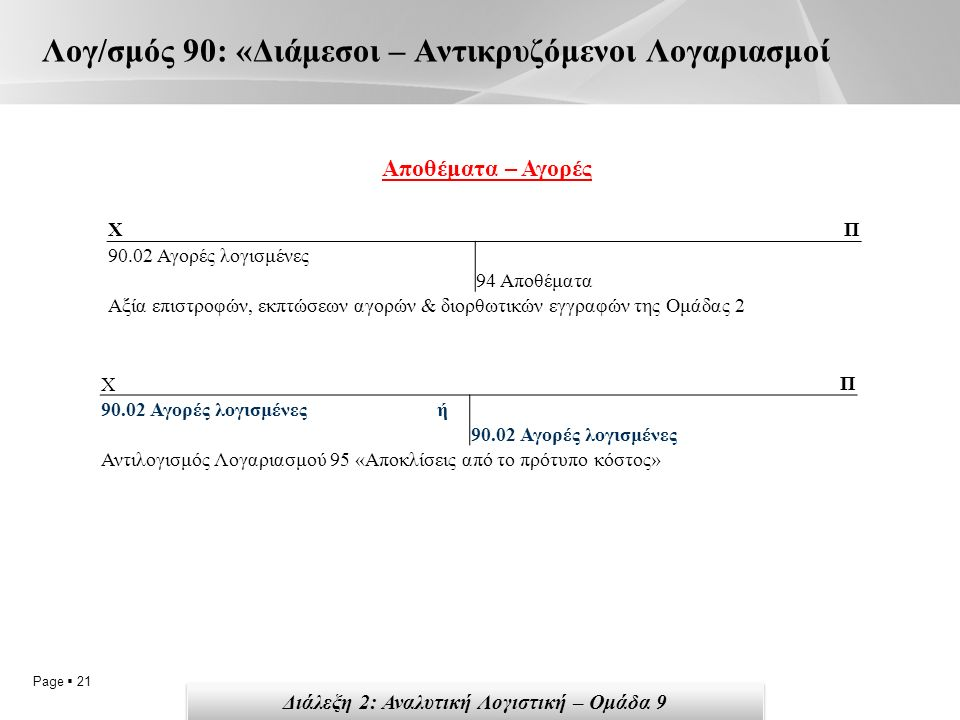 Page  21 Λογ/σμός 90: «Διάμεσοι – Αντικρυζόμενοι Λογαριασμοί ΧΠ 90.02 Αγορές λογισμένες 94 Αποθέματα Αξία επιστροφών, εκπτώσεων αγορών & διορθωτικών εγγραφών της Ομάδας 2 ΧΠ 90.02 Αγορές λογισμένες ή 90.02 Αγορές λογισμένες Αντιλογισμός Λογαριασμού 95 «Αποκλίσεις από το πρότυπο κόστος» Αποθέματα – Αγορές Διάλεξη 2: Αναλυτική Λογιστική – Ομάδα 9