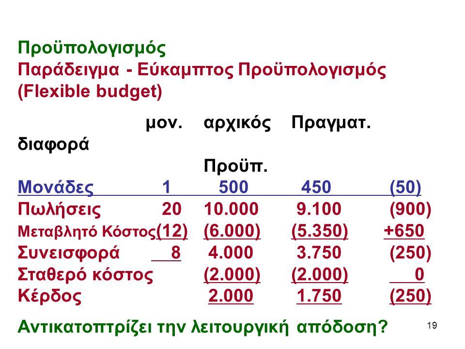 19 Προϋπολογισμός Παράδειγμα - Εύκαμπτος Προϋπολογισμός (Flexible budget) μον.αρχικός Πραγματ.