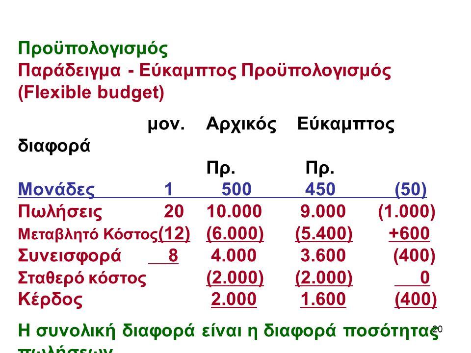 20 Προϋπολογισμός Παράδειγμα - Εύκαμπτος Προϋπολογισμός (Flexible budget) μον.Αρχικός Εύκαμπτος διαφορά Πρ.