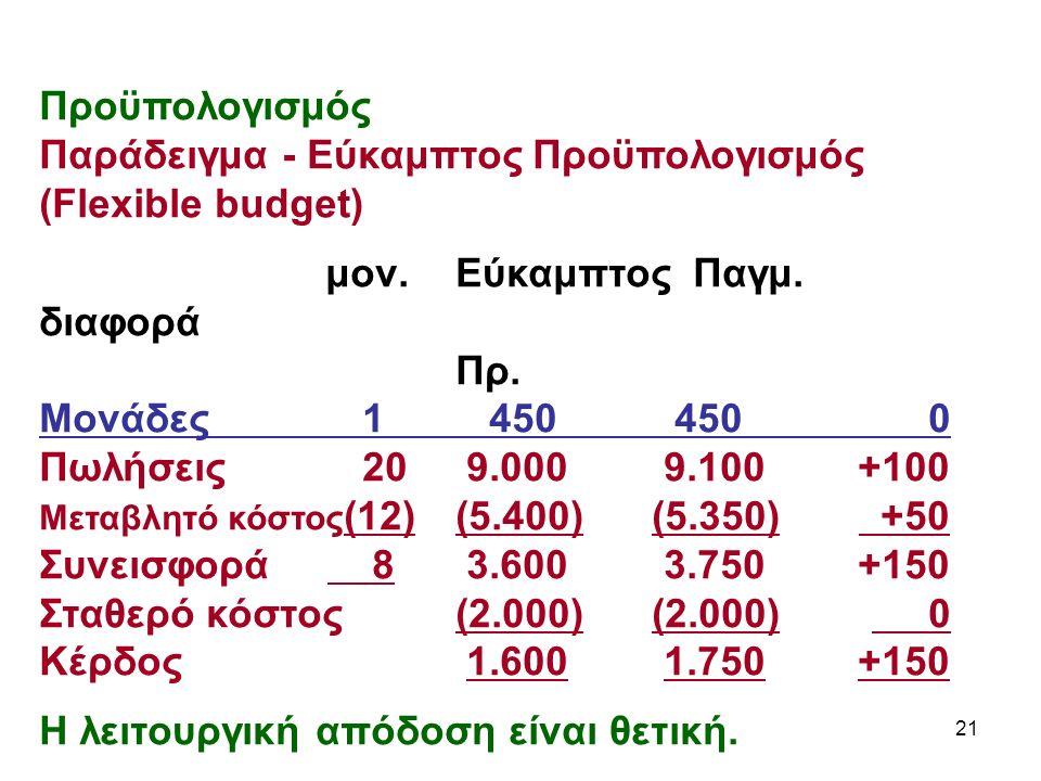 21 Προϋπολογισμός Παράδειγμα - Εύκαμπτος Προϋπολογισμός (Flexible budget) μον.Εύκαμπτος Παγμ.