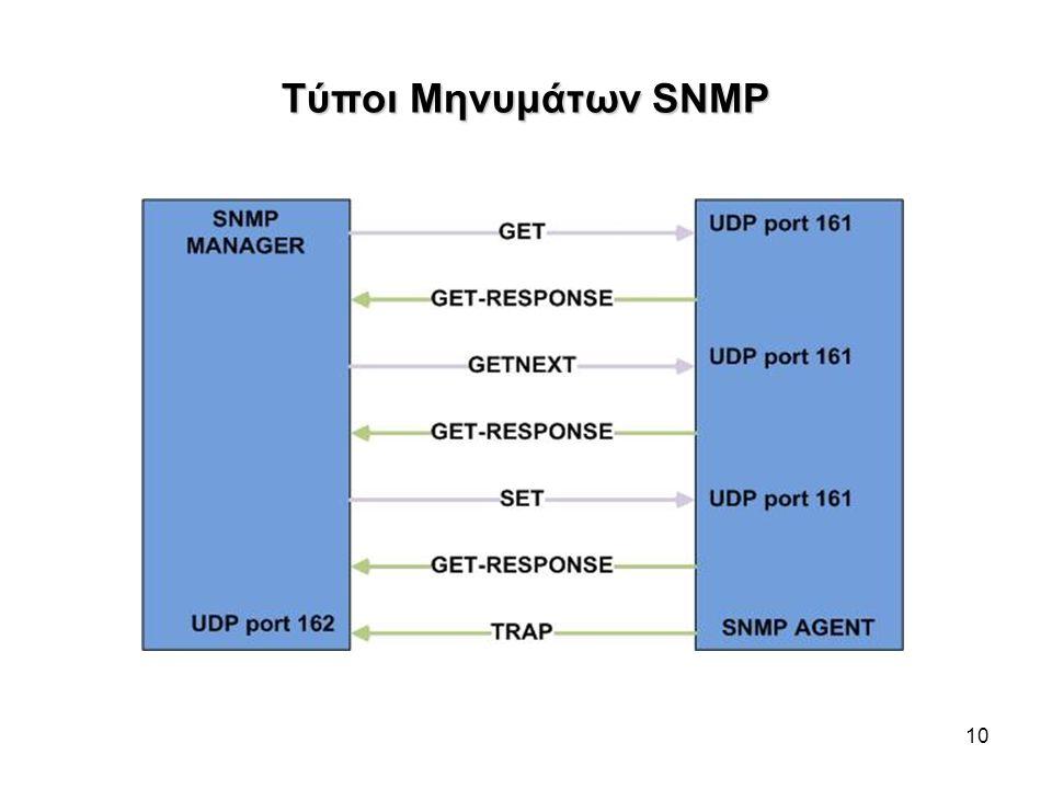 Τύποι Μηνυμάτων SNMP 10