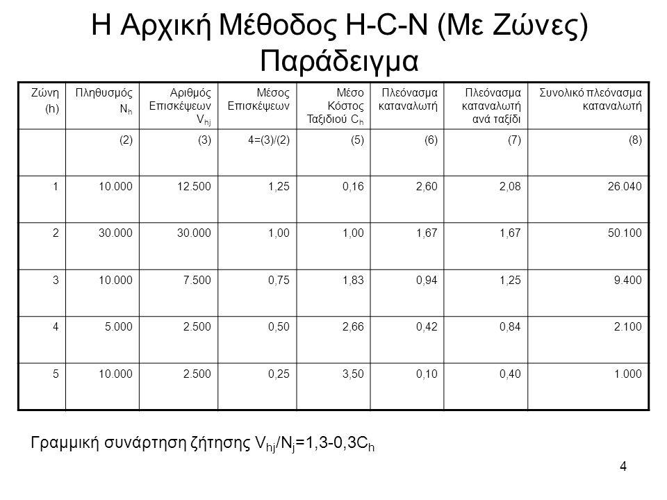 4 Η Αρχική Μέθοδος H-C-N (Με Ζώνες) Παράδειγμα Ζώνη (h) Πληθυσμός N h Αριθμός Επισκέψεων V hj Μέσος Επισκέψεων Μέσο Κόστος Ταξιδιού C h Πλεόνασμα καταναλωτή Πλεόνασμα καταναλωτή ανά ταξίδι Συνολικό πλεόνασμα καταναλωτή (2)(3)4=(3)/(2)(5)(6)(7)(8) 110.00012.5001,250,162,602,0826.040 230.000 1,00 1,67 50.100 310.0007.5000,751,830,941,259.400 45.0002.5000,502,660,420,842.100 510.0002.5000,253,500,100,401.000 Γραμμική συνάρτηση ζήτησης V hj /N j =1,3-0,3C h