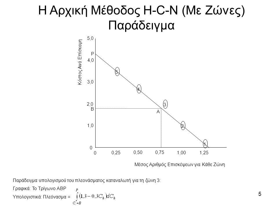 5 Η Αρχική Μέθοδος H-C-N (Με Ζώνες) Παράδειγμα 54321 0 0,25 0,50 0,75 1,00 1,25 0 1,0 2,0 3,0 4,0 5,0 Κόστος Ανά Επίσκεψη Μέσος Αριθμός Επισκέψεων για Κάθε Ζώνη P Β Παράδειγμα υπολογισμού του πλεονάσματος καταναλωτή για τη ζώνη 3: Γραφικά: Το Τρίγωνο ΑΒΡ Υπολογιστικά: Πλεόνασμα = Α