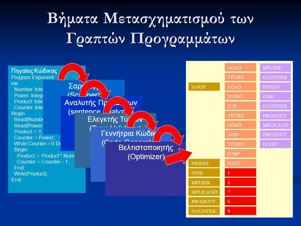 Βήματα Μετασχηματισμού των Γραπτών Προγραμμάτων Πηγαίος Κώδικας Program Exponent; var Number: Integer; Power: Integer; Product: Integer; Counter: Inte