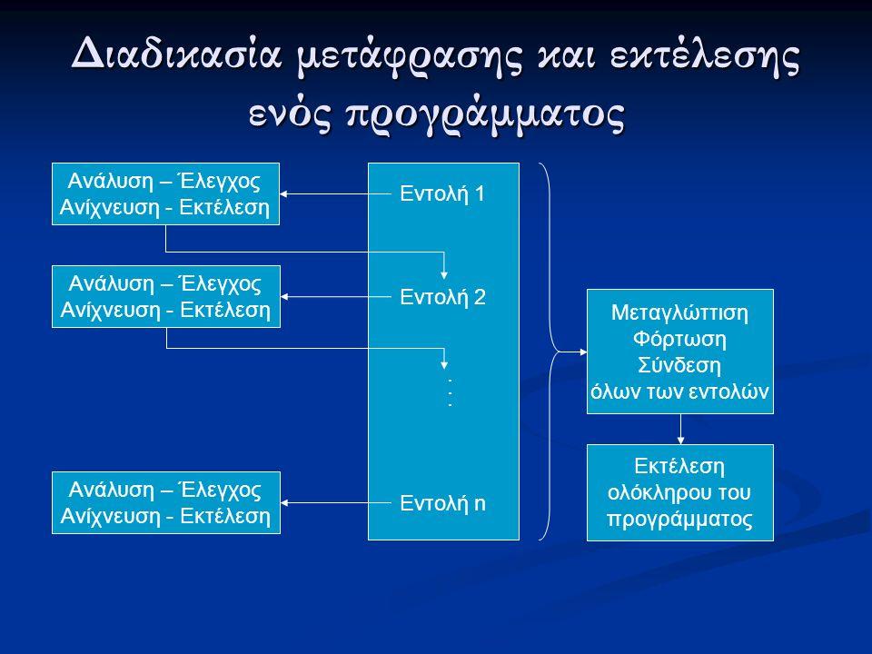 Διαδικασία μετάφρασης και εκτέλεσης ενός προγράμματος Ανάλυση – Έλεγχος Ανίχνευση - Εκτέλεση Εντολή 1 Ανάλυση – Έλεγχος Ανίχνευση - Εκτέλεση Ανάλυση – Έλεγχος Ανίχνευση - Εκτέλεση Εντολή 2 Εντολή n...