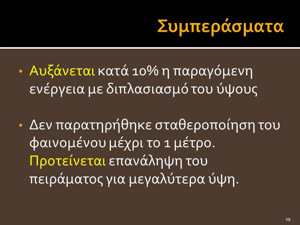 Αυξάνεται κατά 10% η παραγόμενη ενέργεια με διπλασιασμό του ύψους Δεν παρατηρήθηκε σταθεροποίηση του φαινομένου μέχρι το 1 μέτρο.