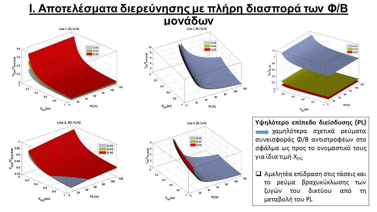 Ι. Αποτελέσματα διερεύνησης με πλήρη διασπορά των Φ/Β μονάδων Υψηλότερο επίπεδο διείσδυσης (PL) χαμηλότερα σχετικά ρεύματα συνεισφοράς Φ/Β αντιστροφέω