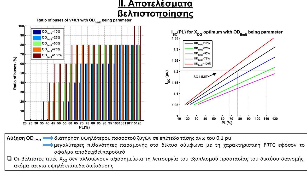 ΙΙ. Αποτελέσματα βελτιστοποίησης Αύξηση OD limit διατήρηση υψηλότερου ποσοστού ζυγών σε επίπεδο τάσης άνω του 0.1 pu μεγαλύτερες πιθανότητες παραμονής