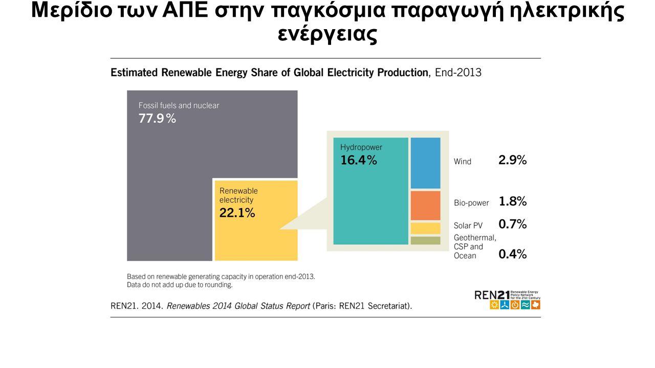 Μερίδιο των ΑΠΕ στην παγκόσμια παραγωγή ηλεκτρικής ενέργειας