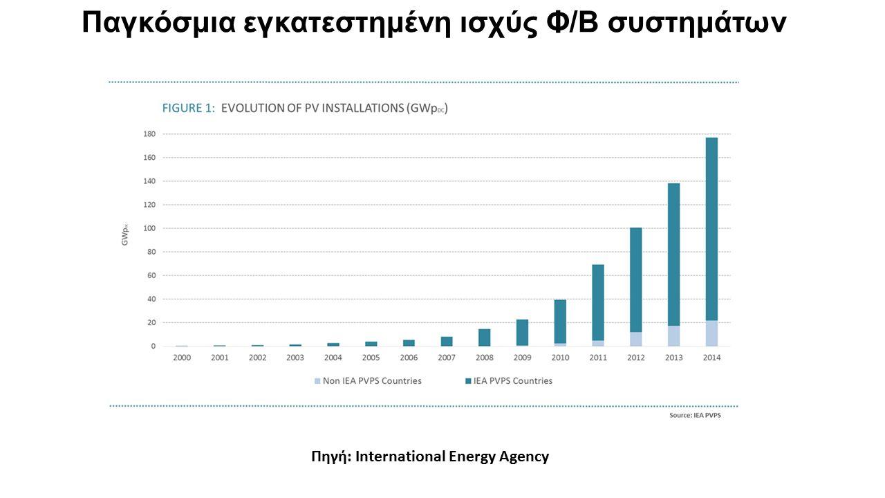 Παγκόσμια εγκατεστημένη ισχύς Φ/Β συστημάτων Πηγή: Ιnternational Energy Agency