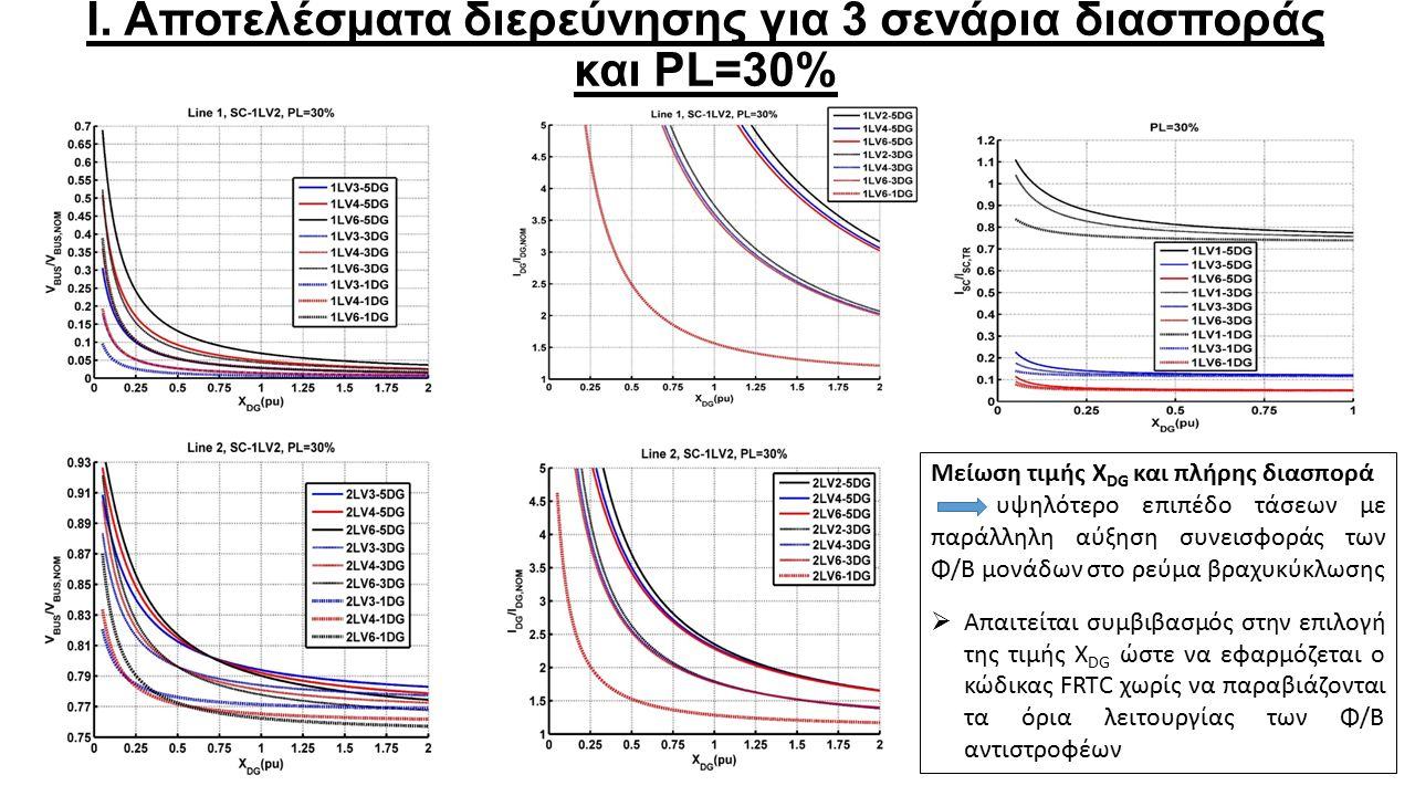 Ι. Αποτελέσματα διερεύνησης για 3 σενάρια διασποράς και PL=30% Μείωση τιμής X DG και πλήρης διασπορά υψηλότερο επιπέδο τάσεων με παράλληλη αύξηση συνε