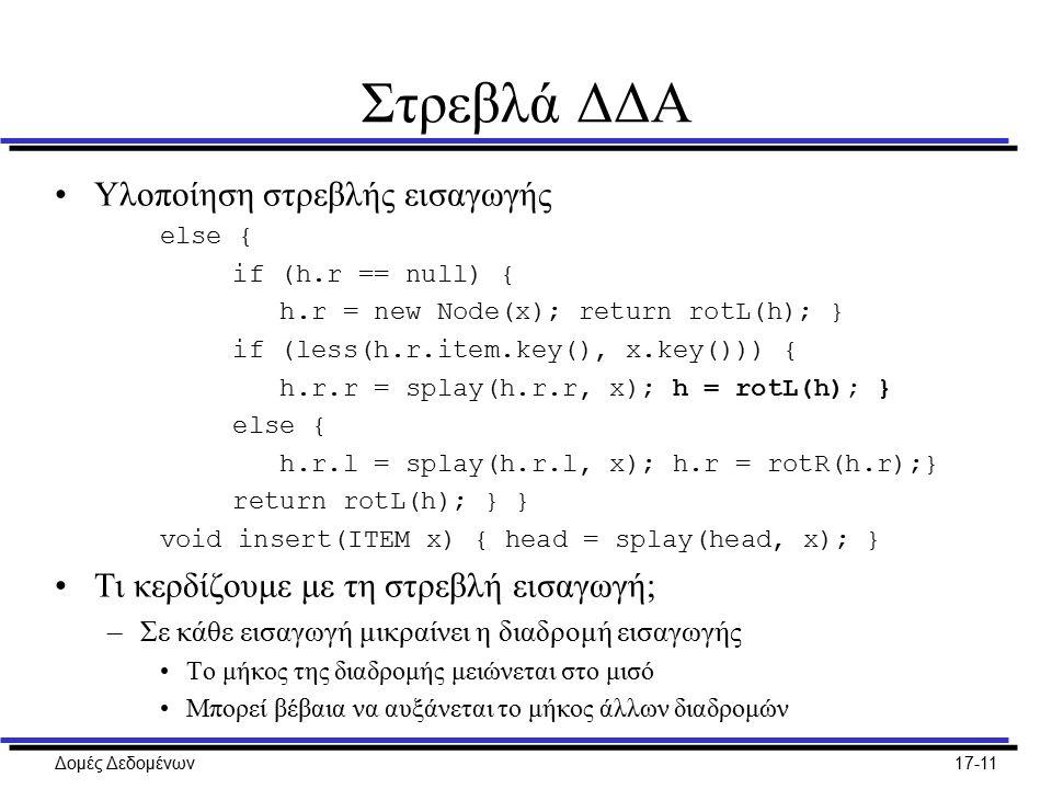 Δομές Δεδομένων17-11 Στρεβλά ΔΔΑ Υλοποίηση στρεβλής εισαγωγής else { if (h.r == null) { h.r = new Node(x); return rotL(h); } if (less(h.r.item.key(),