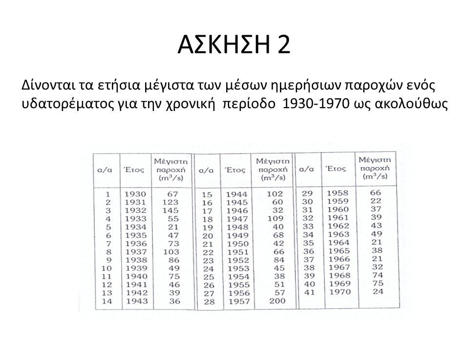 ΑΣΚΗΣΗ 2 Δίνονται τα ετήσια μέγιστα των μέσων ημερήσιων παροχών ενός υδατορέματος για την χρονική περίοδο 1930-1970 ως ακολούθως
