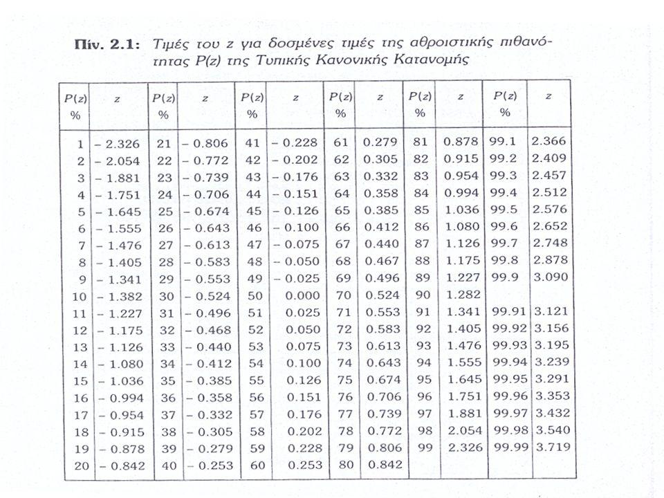 Κατανομή Ακραίων Τιμών Ανηγμένη μεταβλητή Όπου α = σ/1,283 β = μ-0,45 σ (για μέγιστα), β = μ+0,45 σ (για ελάχιστα) Συνάρτηση πυκνότητας πιθανότητας p(y)=exp[+y-exp(+y)]dy (-) για τα μέγιστα, (+) για τα ελάχιστα Συνάρτηση αθροιστικής πιθανότητας Ο παράγοντας συχνότητας για την κατανομή Gumbel για Ν>100