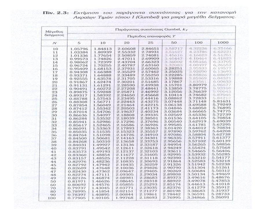 Όρια Εμπιστοσύνης Τα όρια μέσα στα οποία κινείται η τιμή του εκτιμούμενου μεγέθους Χ Τ για συγκεκριμένη περίοδο επαναφοράς Τ και δεδομένο επίπεδο εμπιστοσύνης 1-α καλούνται όρια εμπιστοσύνης της συγκεκριμένης τιμής και υπολογίζονται : Όπου Z 1-α/2 είναι η μεταβλητή της τυποποιημένης κανονικής κατανομής για αθροιστική πιθανότητα 1-α και S T η τυπική απόκλιση του Χ Τ