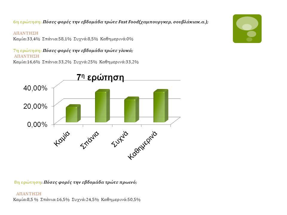 6η ερώτηση: Πόσες φορές την εβδομάδα τρώτε Fast Food(χαμπουργκερ, σουβλάκιακ.α.); ΑΠΑΝΤΗΣΗ Καμία:33,4% Σπάνια:58,1% Συχνά:8,5% Καθημερινά:0% 7η ερώτησ