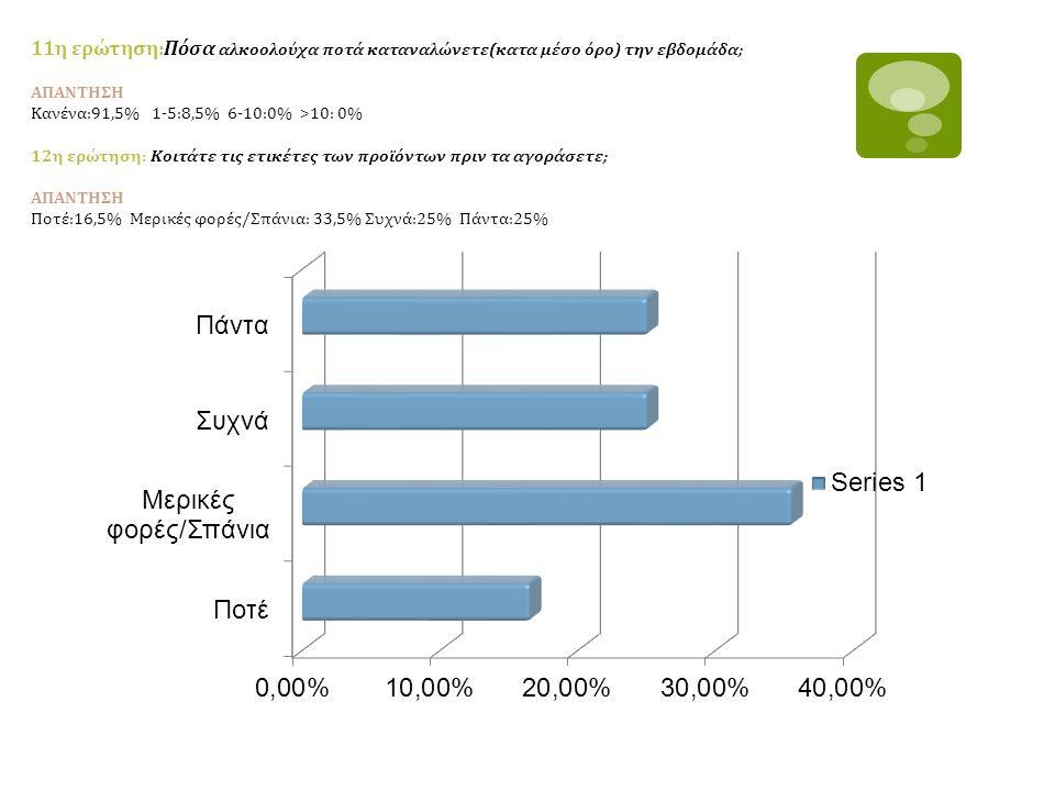 11η ερώτηση:Πόσα αλκοολούχα ποτά καταναλώνετε(κατα μέσο όρο) την εβδομάδα; ΑΠΑΝΤΗΣΗ Κανένα:91,5% 1-5:8,5% 6-10:0% >10: 0% 12η ερώτηση: Κοιτάτε τις ετικέτες των προϊόντων πριν τα αγοράσετε; ΑΠΑΝΤΗΣΗ Ποτέ:16,5% Μερικές φορές/Σπάνια: 33,5% Συχνά:25% Πάντα:25%