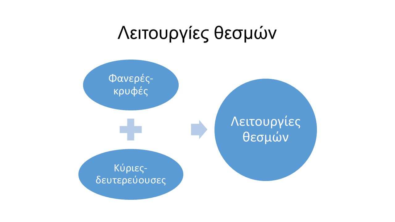 Λειτουργίες θεσμών Φανερές- κρυφές Κύριες- δευτερεύουσες Λειτουργίες θεσμών
