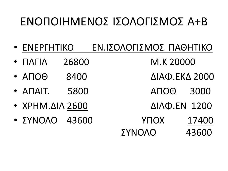 ΕΝΟΠΟΙΗΜΕΝΟΣ ΙΣΟΛΟΓΙΣΜΟΣ Α+Β ΕΝΕΡΓΗΤΙΚΟ ΕΝ.ΙΣΟΛΟΓΙΣΜΟΣ ΠΑΘΗΤΙΚΟ ΠΑΓΙΑ 26800Μ.Κ 20000 ΑΠΟΘ 8400ΔΙΑΦ.ΕΚΔ 2000 ΑΠΑΙΤ.