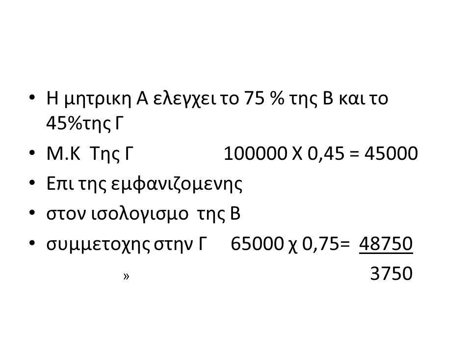 Η μητρικη Α ελεγχει το 75 % της Β και το 45%της Γ Μ.Κ Της Γ 100000 Χ 0,45 = 45000 Επι της εμφανιζομενης στον ισολογισμο της Β συμμετοχης στην Γ 65000 χ 0,75= 48750 » 3750