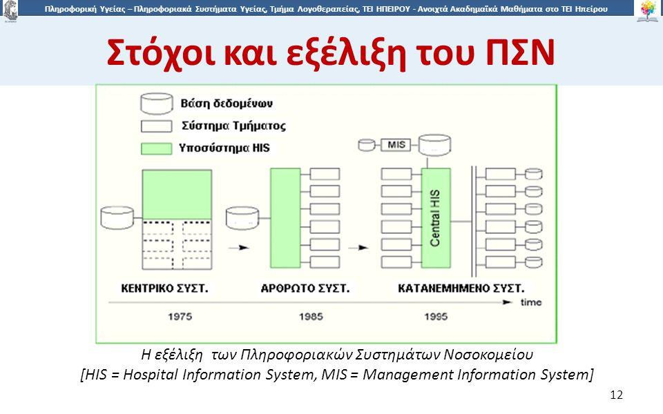 1212 Πληροφορική Υγείας – Πληροφοριακά Συστήματα Υγείας, Τμήμα Λογοθεραπείας, ΤΕΙ ΗΠΕΙΡΟΥ - Ανοιχτά Ακαδημαϊκά Μαθήματα στο ΤΕΙ Ηπείρου Στόχοι και εξέλιξη του ΠΣΝ 12 Η εξέλιξη των Πληροφοριακών Συστημάτων Νοσοκομείου [HIS = Hospital Information System, MIS = Management Information System]