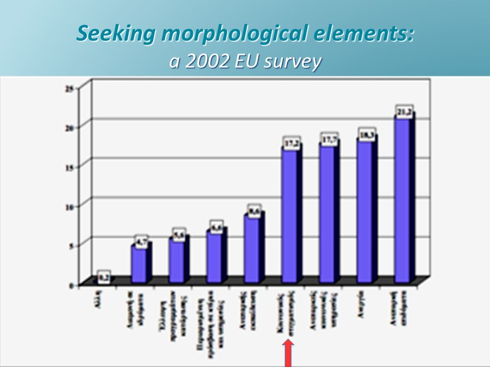 Seeking morphological elements: a 2002 EU survey