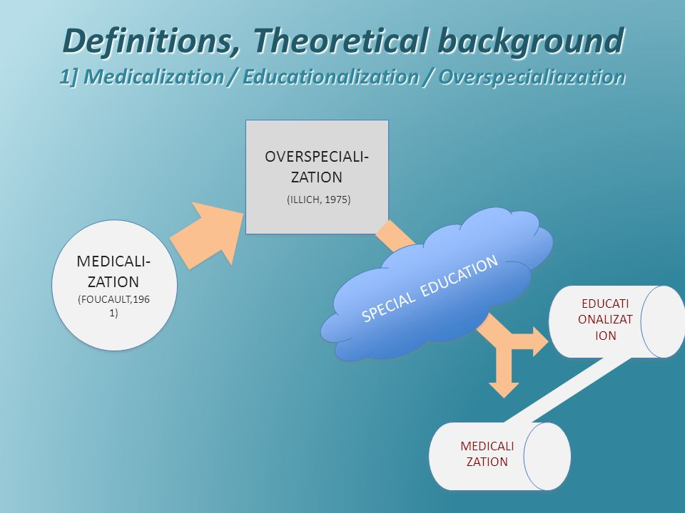 Definitions, Theoretical background 1] Medicalization / Educationalization / Overspecialiazation MEDICALI- ZATION (FOUCAULT,196 1) OVERSPECIALI- ZATION (ILLICH, 1975) OVERSPECIALI- ZATION (ILLICH, 1975) SPECIAL EDUCATION MEDICALI ZATION EDUCATI ONALIZAT ION