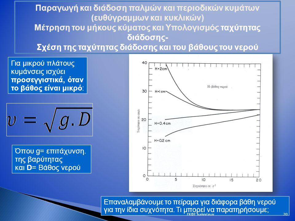Για μικρού πλάτους κυμάνσεις ισχύει προσεγγιστικά, όταν το βάθος είναι μικρό: Όπου g= επιτάχυνση.
