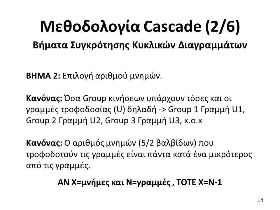 14 Μεθοδολογία Cascade (2/6) Βήματα Συγκρότησης Κυκλικών Διαγραμμάτων BHMA 2: Επιλογή αριθμού μνημών.