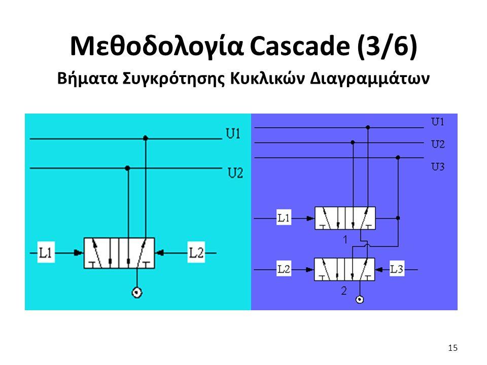 15 Μεθοδολογία Cascade (3/6) Βήματα Συγκρότησης Κυκλικών Διαγραμμάτων