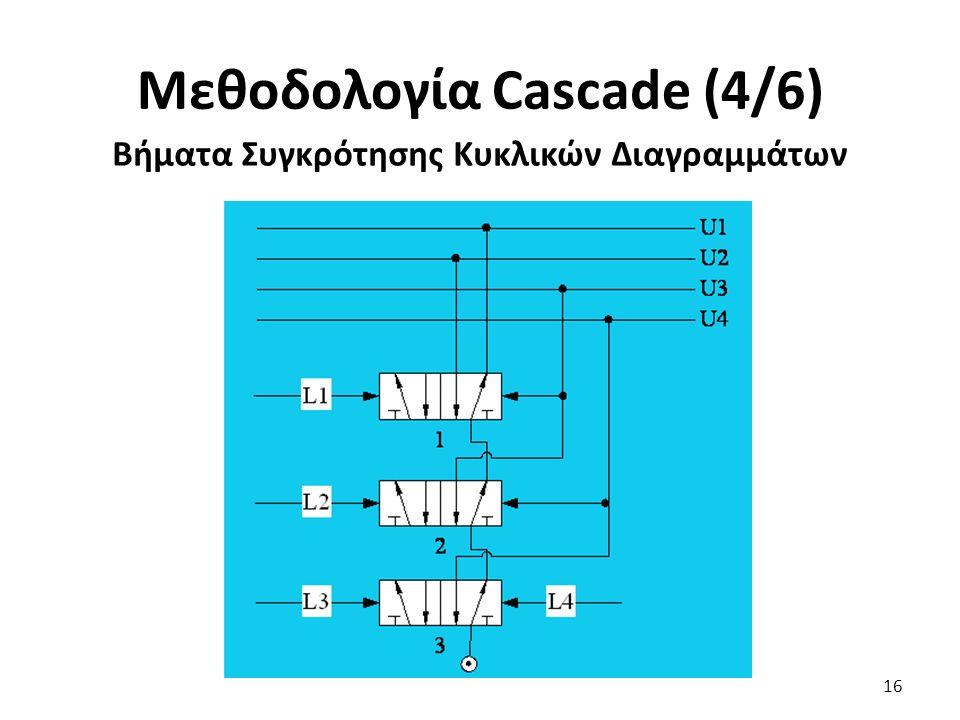 16 Μεθοδολογία Cascade (4/6) Βήματα Συγκρότησης Κυκλικών Διαγραμμάτων