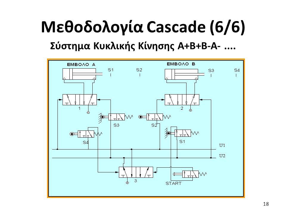 18 Μεθοδολογία Cascade (6/6) Σύστημα Κυκλικής Κίνησης Α+Β+Β-Α-....