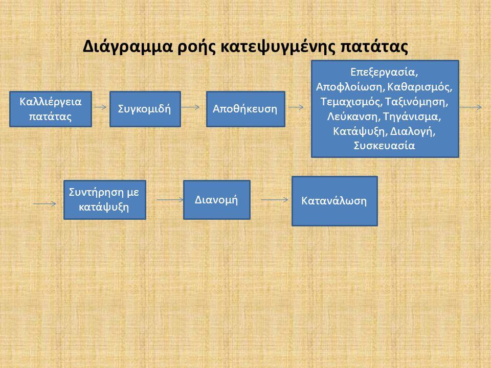 Διάγραμμα ροής κατεψυγμένης πατάτας Καλλιέργεια πατάτας ΣυγκομιδήΑποθήκευση Επεξεργασία, Αποφλοίωση, Καθαρισμός, Τεμαχισμός, Ταξινόμηση, Λεύκανση, Τηγάνισμα, Κατάψυξη, Διαλογή, Συσκευασία Συντήρηση με κατάψυξη Διανομή Κατανάλωση
