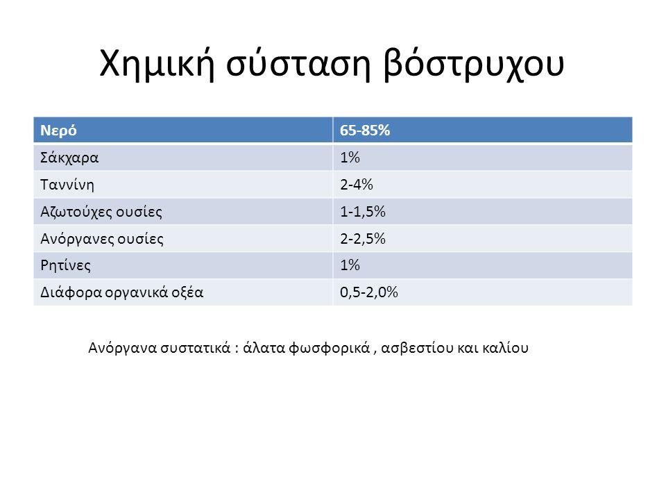 Αναλογία μερών ράγας Φλοιός7-12% Πολτός ή σάρκα83-87% Γίγαρτα (κουκούτσια)2-6%